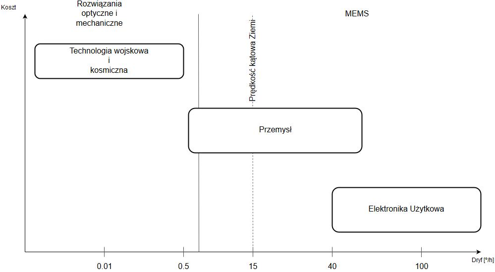 Porównanie żyroskopów i ich dokładność