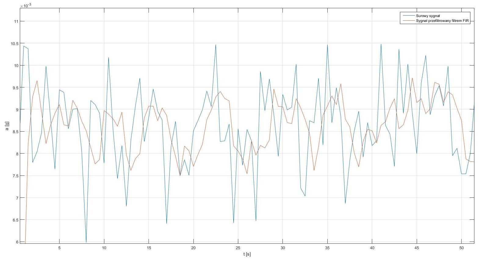 Filtr FIR (filtr o skończonej odpowiedzi impulsowej) - porównanie sygnałów. Sygnał przed i po filtracji.