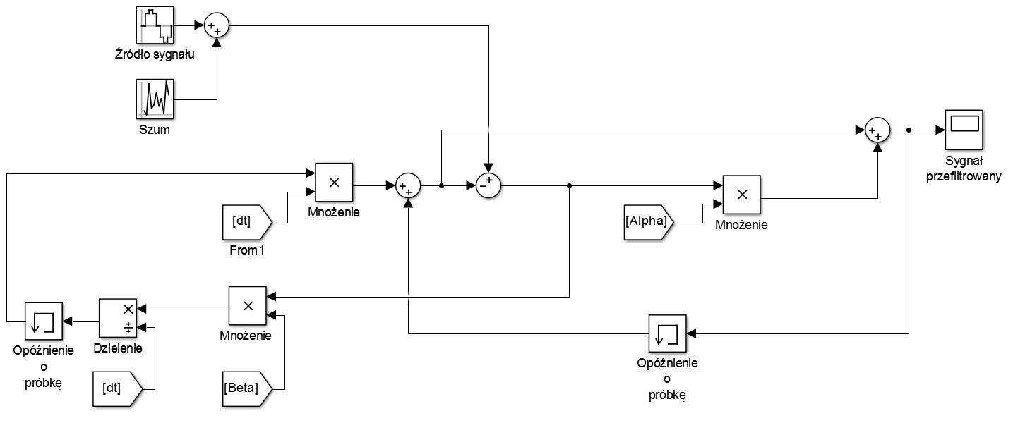 Filtr Alpha Beta - schemat blokowy