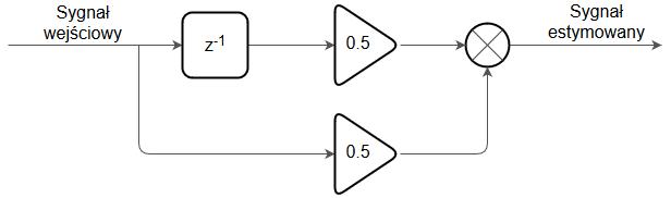 Filtr FIR (filtr o skończonej odpowiedzi impulsowej) - schemat blokowy