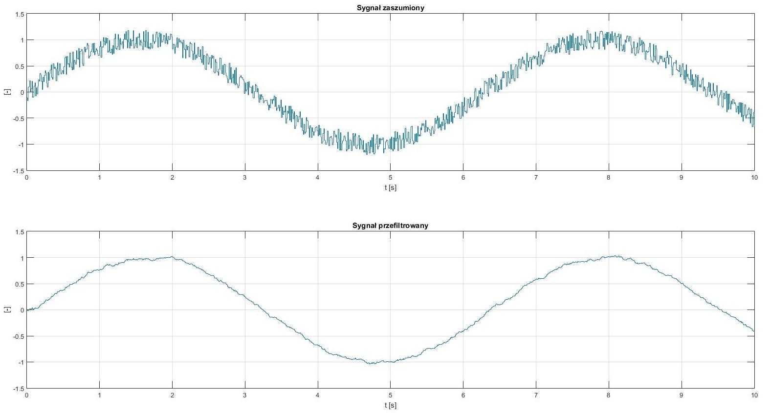Filtr Alpha Beta - porównanie sygnałów