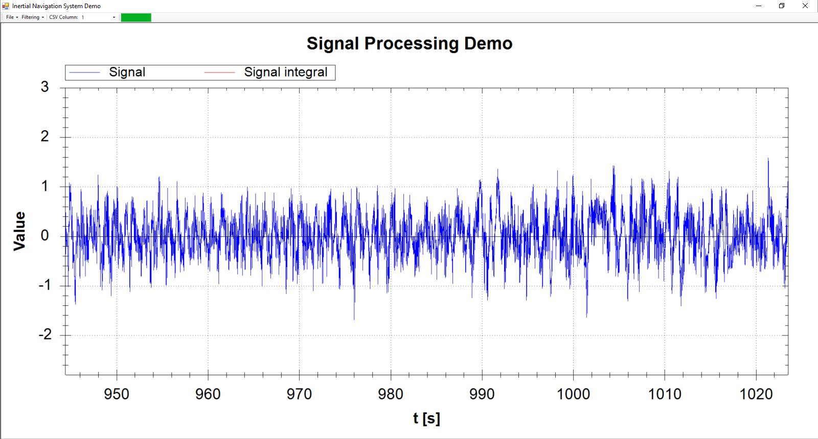 Sygnał przefiltrowany filtrem AlphaBeta